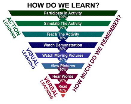 How do you learn? How much do you remember?