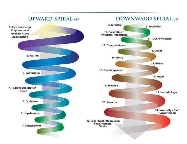 Downward Spiral vs Upward Spiral