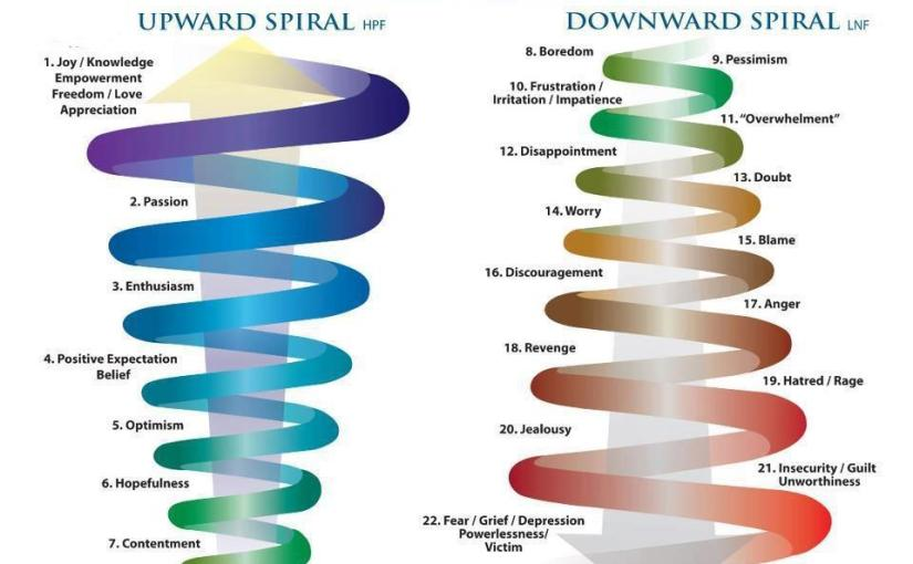 You in a downward spiral? Know how to get out of it?