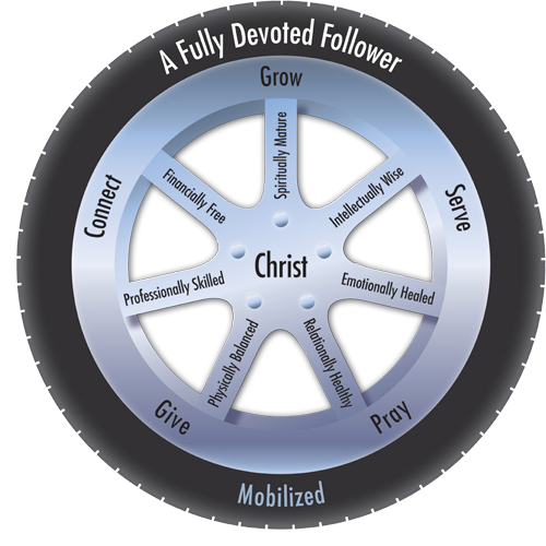 Fully Devoted Follower with Jesus in the Center