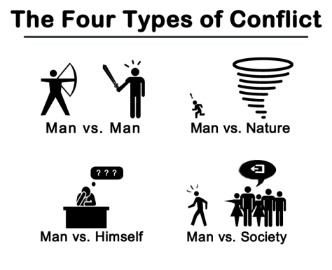 Four types of conflicts