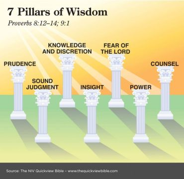 Aug 11 - Proverbs 1_1 - T E Lawrence - The Seven Pillars of Wisdom - The impact of the Bible on Literature