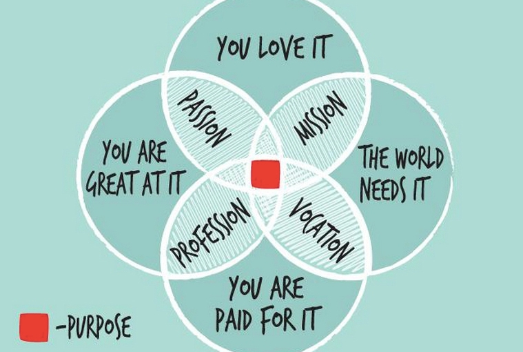What is your passion? What is your motive? What is yourcompass?