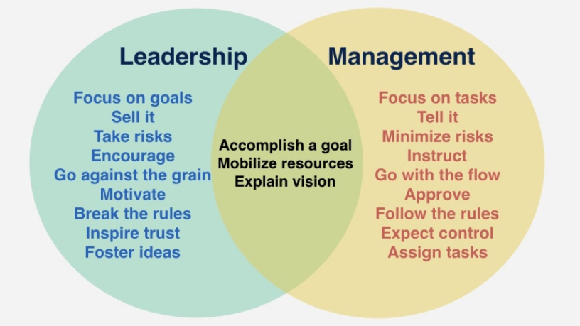 Managing vs Leading